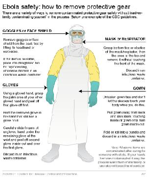 Graphic shows how to carefully remove protective gear used when treating ebola infected patients; 3c…