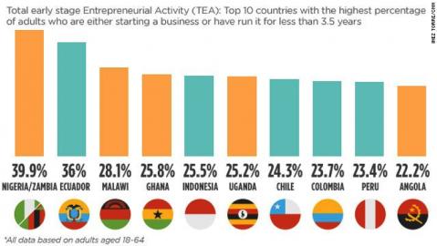Source: Global Entrepreneurship Monitor 2013 Global Report