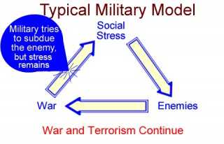 Old defense approach- the military fails to address social stress